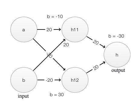 Deep Learning Without Going Down The Rabbit Holes