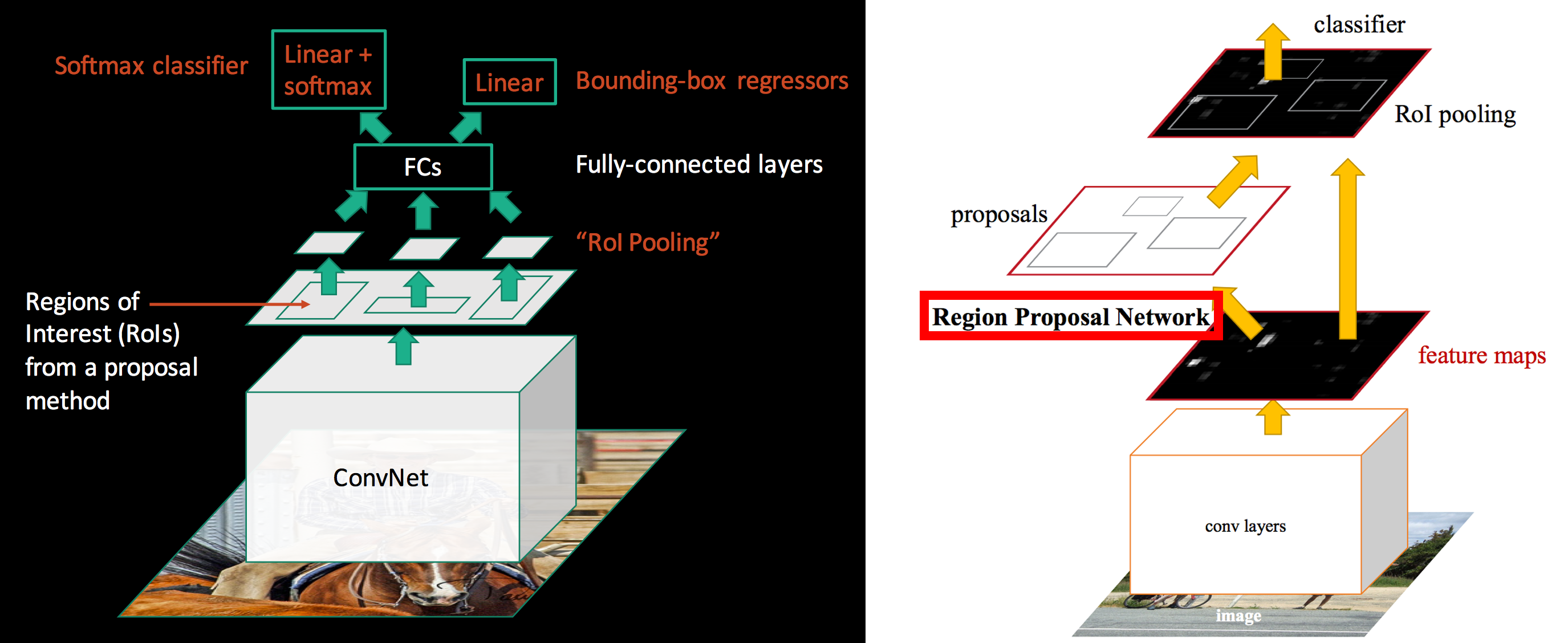 Using Object Detection for Complex Image Classification