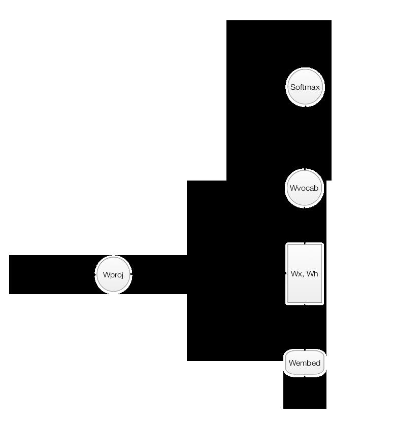 "RNN, LSTM and GRU tutorial"""