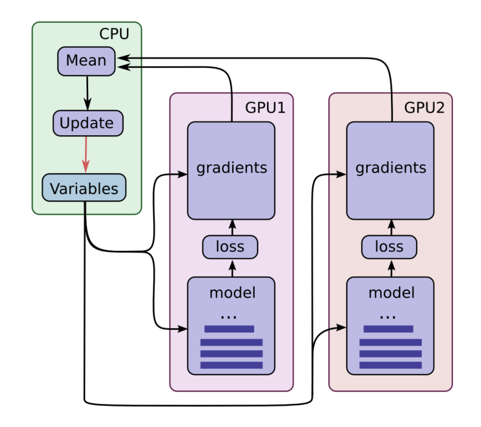 TensorFlow with multiple GPUs""